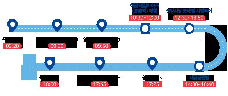 죽서루 탑승  09:20 → 삼척종합버스터미널탑승 09:30 → 쏠비치탑승(호텔동앞) 09:50 → 해양레일바이크(궁촌역) 체험 10:30~12:00 → 중앙시장 중식 및 시장투어 12:30~13:50 → 대금굴관람 14:30~16:40 → 쏠비치하차 17:25 → 삼척종합버스터미널하차 17:45 → 죽서루 하차 18:00
