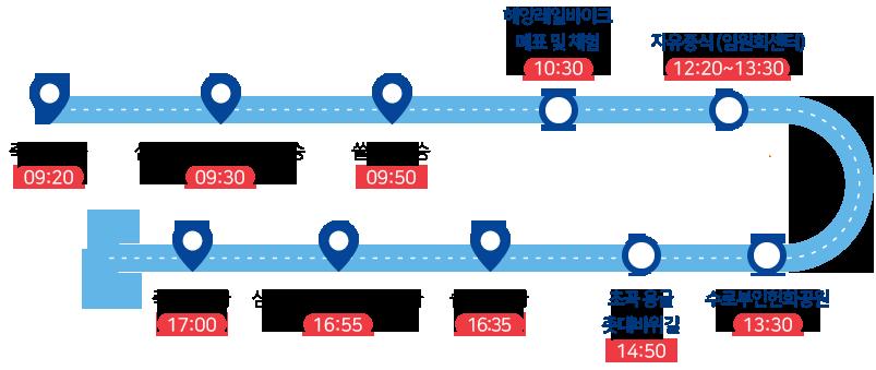 죽서루탑승(09:20)-종합버스터미널 (09:30)-쏠비치 (09:50)-해양레일바이크 매표 및 체험 (10:30)- 자유중식 (임원회센터) (12:20~13:30)- 수로부인헌화공원(13:30)-초곡용굴촛대바위길(14:50)-쏠비치하차(16:35)-삼척종합버스터미널하차(16:55)-죽서루하차(17:00)