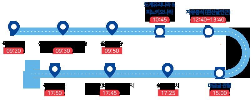 죽서루탑승(09:20)-삼척종합버스터미널 (09:30)-쏠비치 (09:50)-도계유리나라 &피노키오나라(10:45)-자유중식(환선굴인근)(12:40~13:40)-대금굴관람(15:00)-쏠비치하차(16:25)-삼척종합버스터미널하차(17:45)-죽서루하차(17:50)